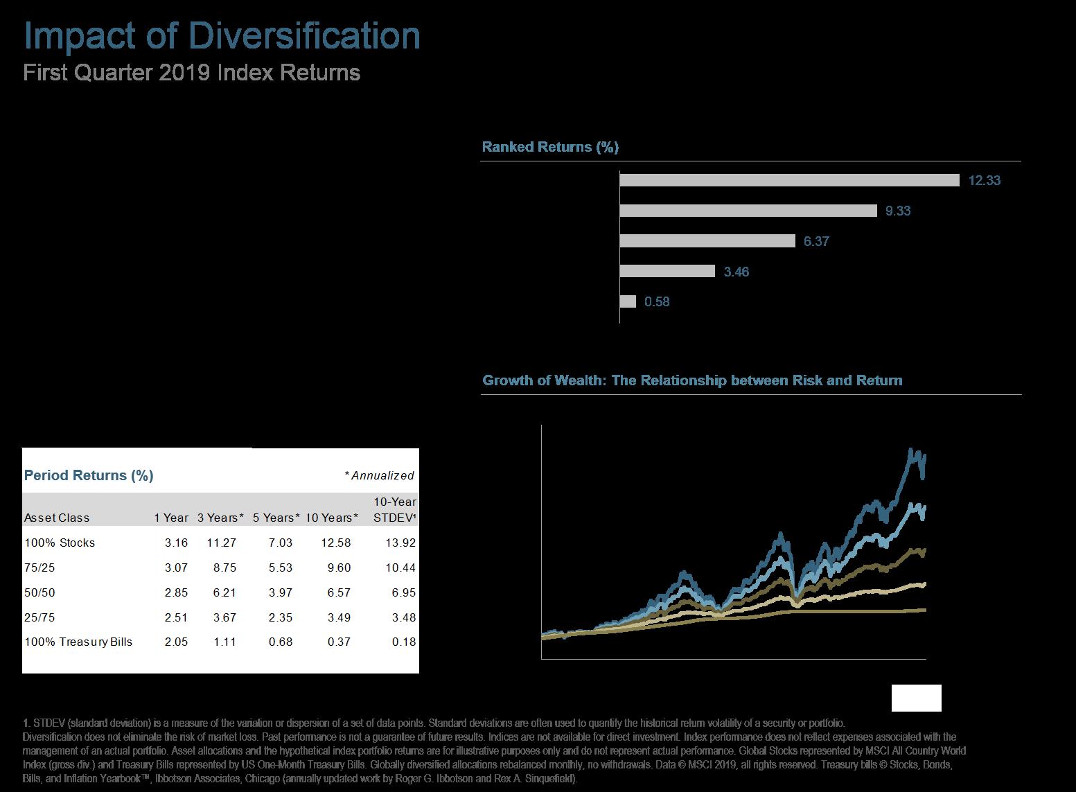 Q119 Impact of Diversification.png