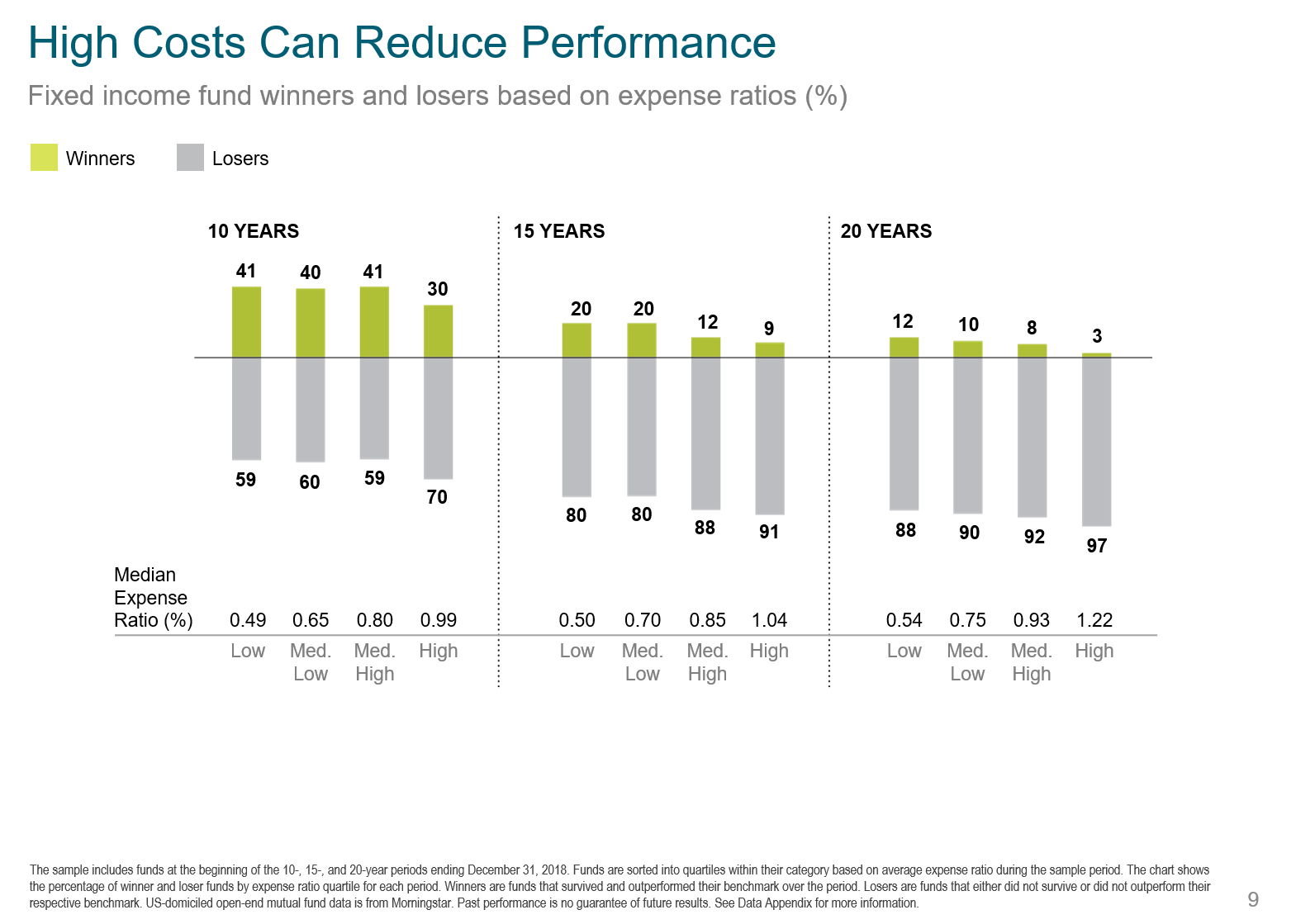 High Cost Reduces Performance Fixed.png