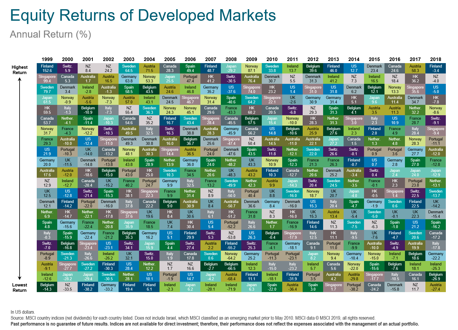 Equity Returns of Global Markets.png