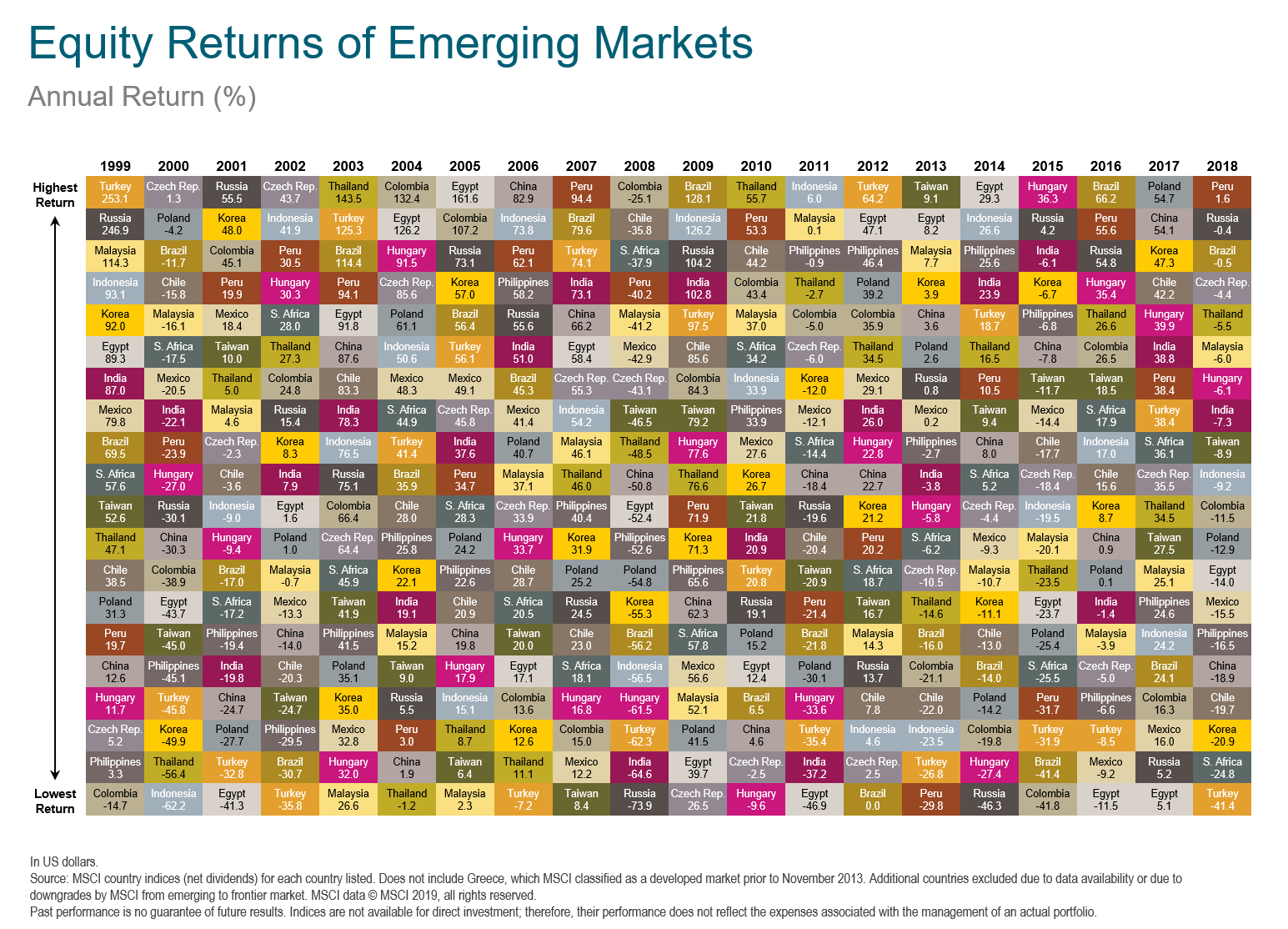 Equity Returns of Emerging Markets.png
