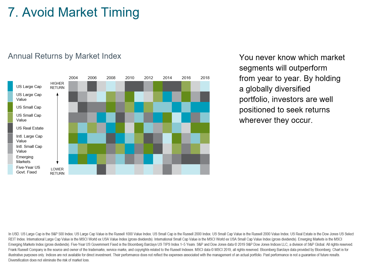 2019 Avoid Market Timing.png