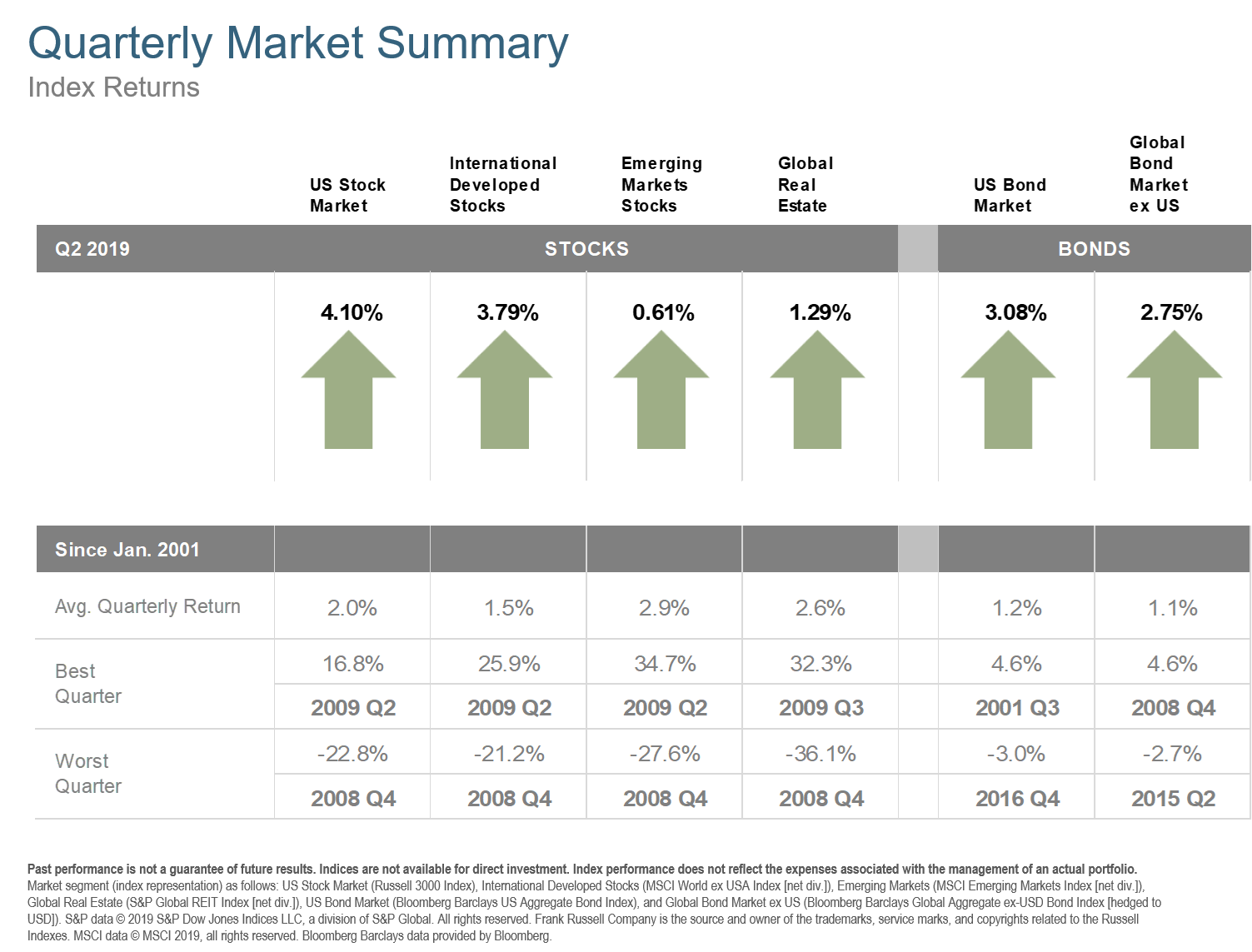Q2 2019 Quarterly Market Summary
