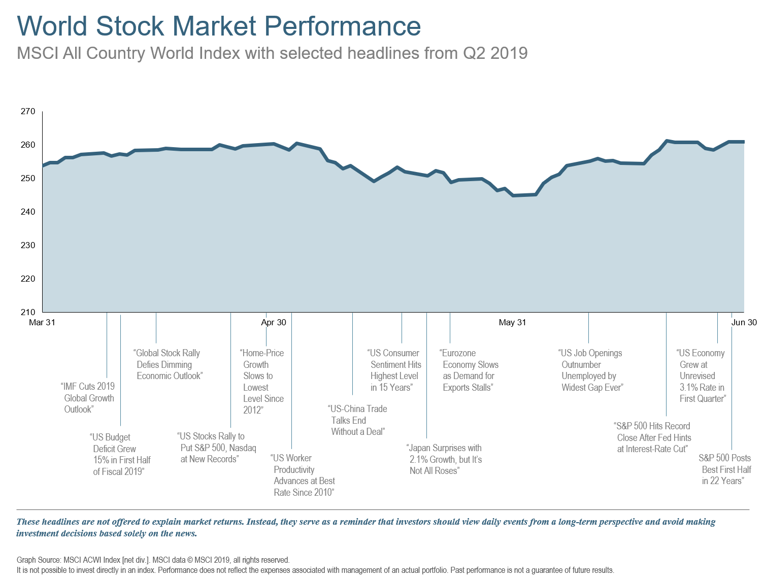 Q2 2019 World Stock Market Performance