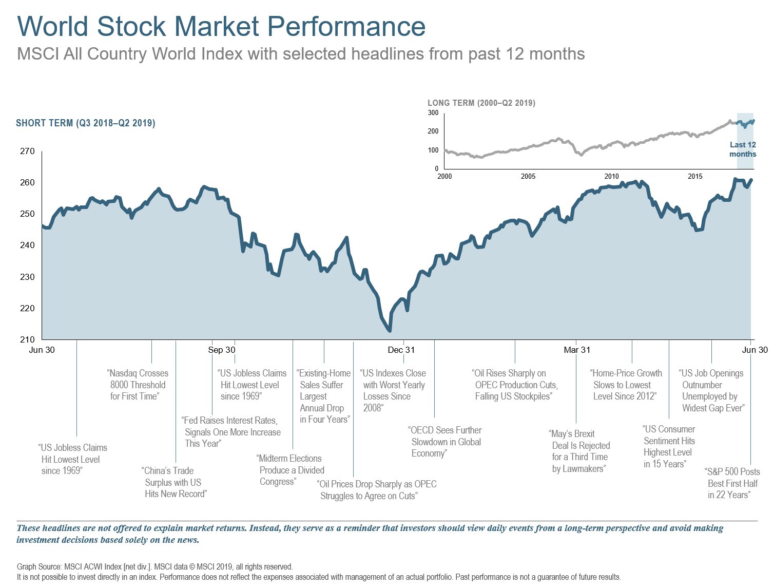 Q2 2019 12 Month World Stock Market Performance