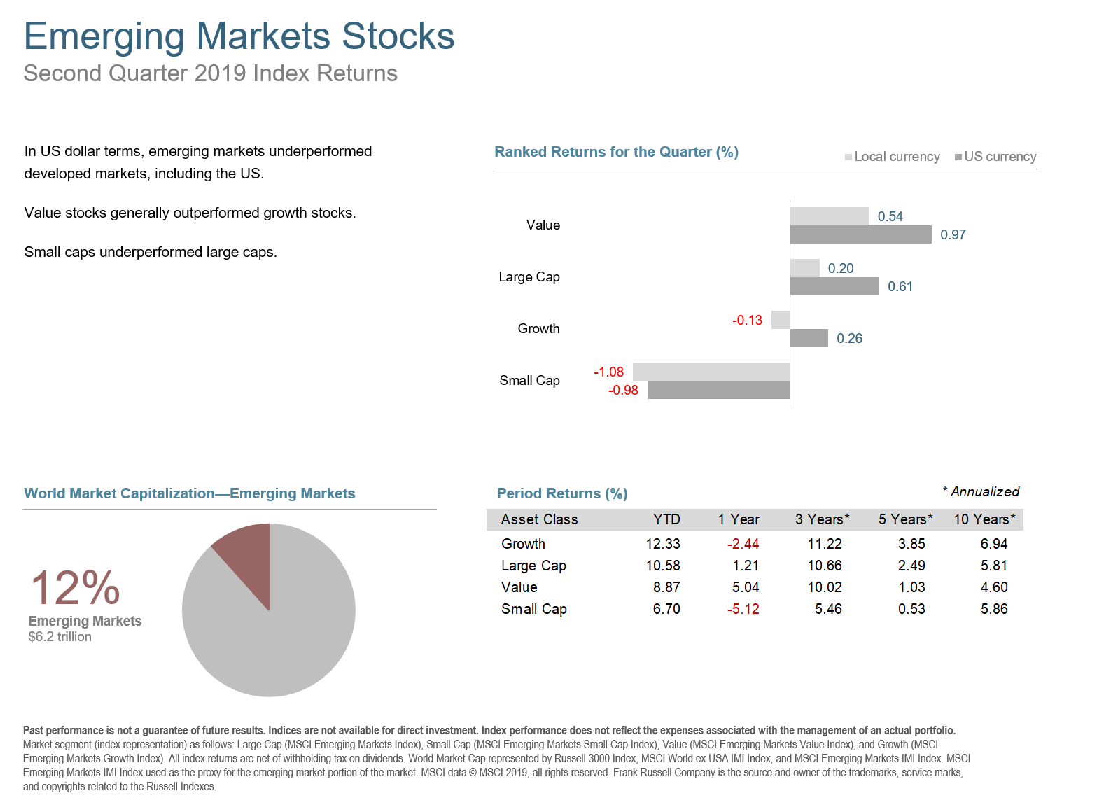 Q2 2019 Emerging Markets Stocks