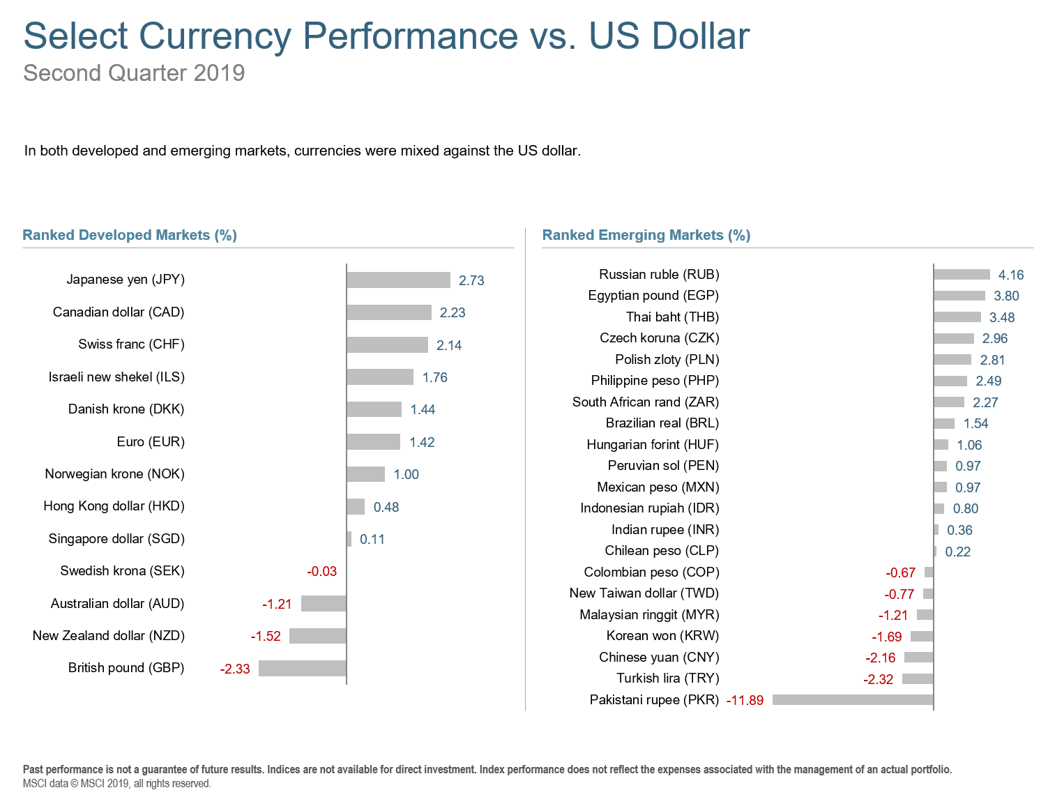 Q2 2019 World Currency Peformance