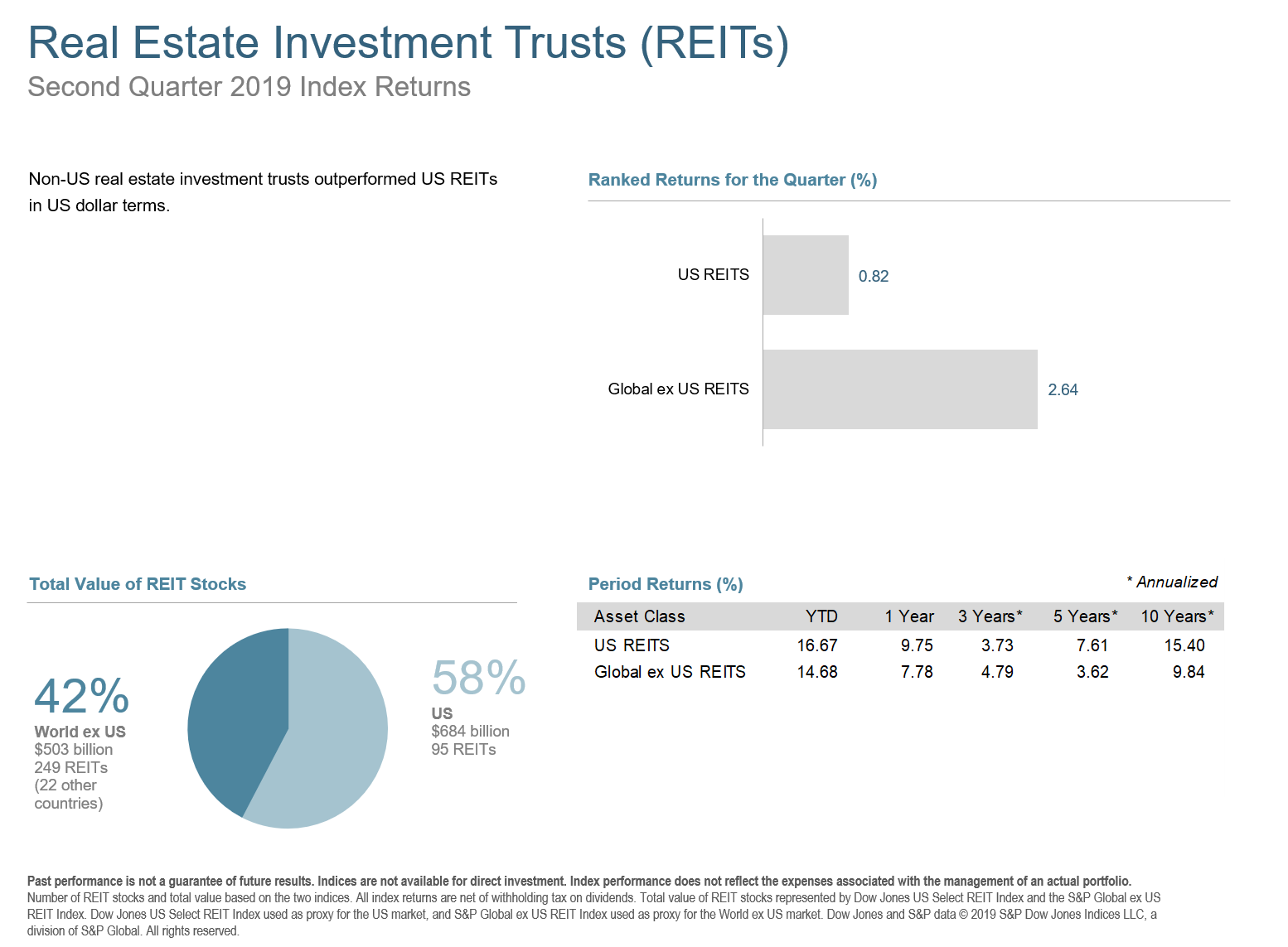 Q2 2019 Real Estate Investment Trusts (REITs)