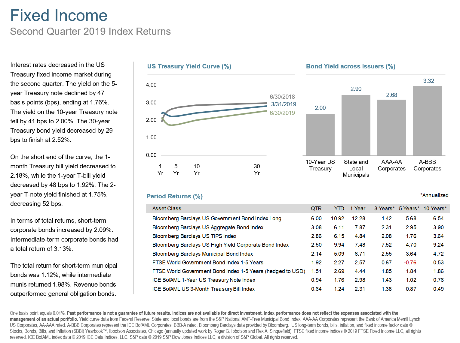 Q2 2019 Fixed Income