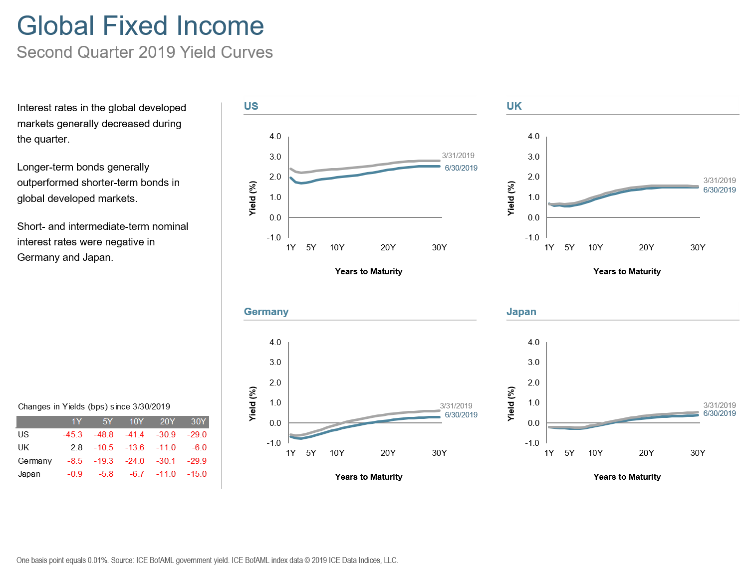 Q2 2019 Global Fixed Income