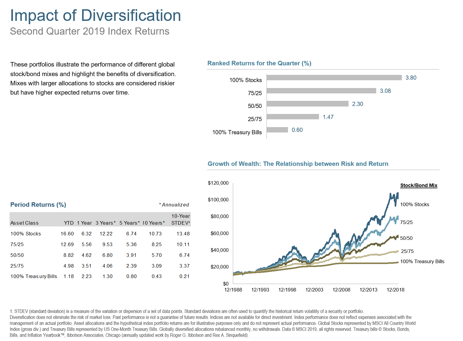 Q2 2019 Impact of Diversification