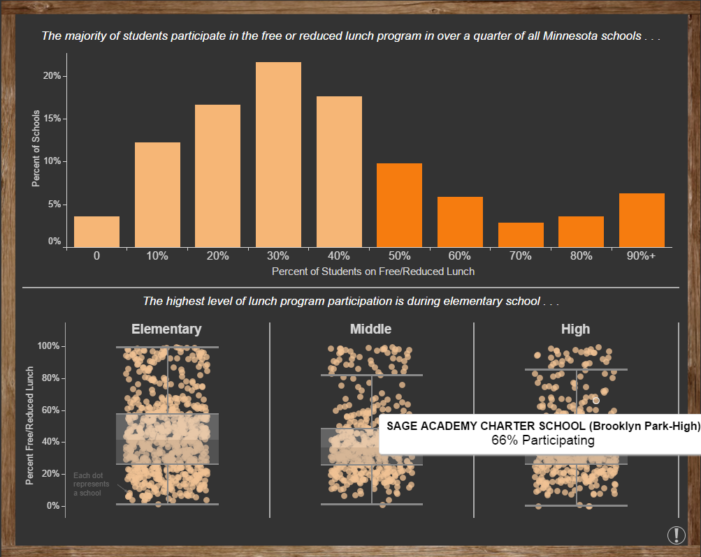 An example of the type of data visualizations Raise DC will be able to create within Tableau.   Source: Tableau.com
