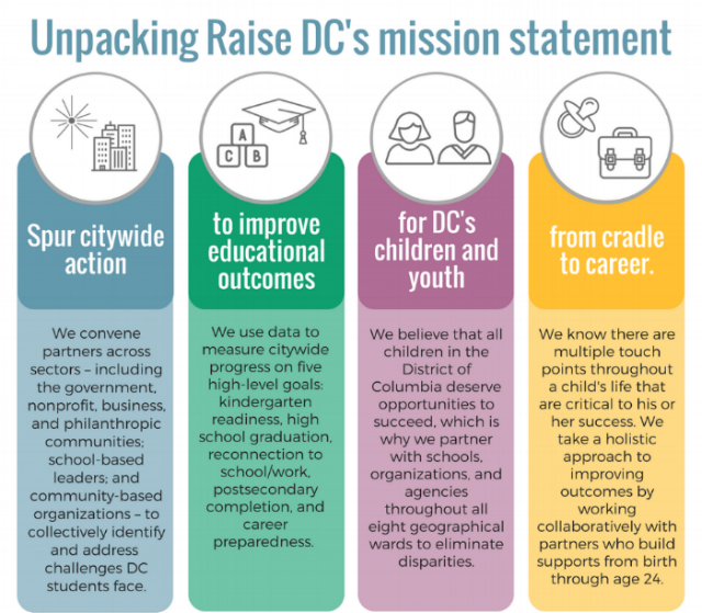 Raise DC Mission Statement doc.png