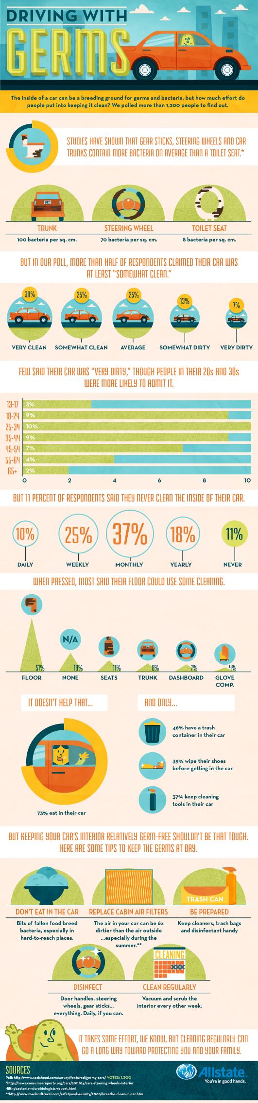 Allstate: Infographic