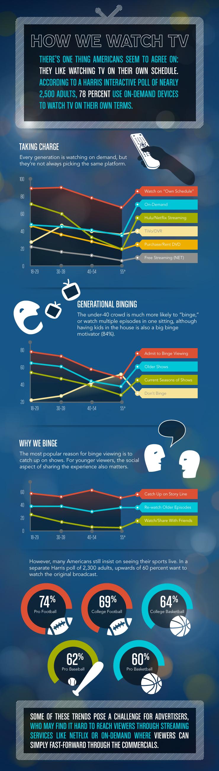 TRUE: Infographic