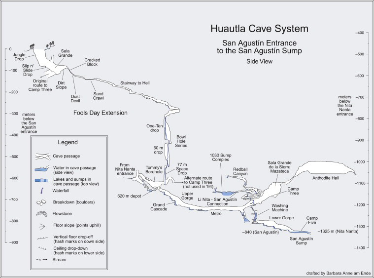 Profile map of San Agustín's Fool's Day Extension, as well as the Upper and Lower Gorges. This is the main route used to access the deepest depths of Sistema Huautla.
