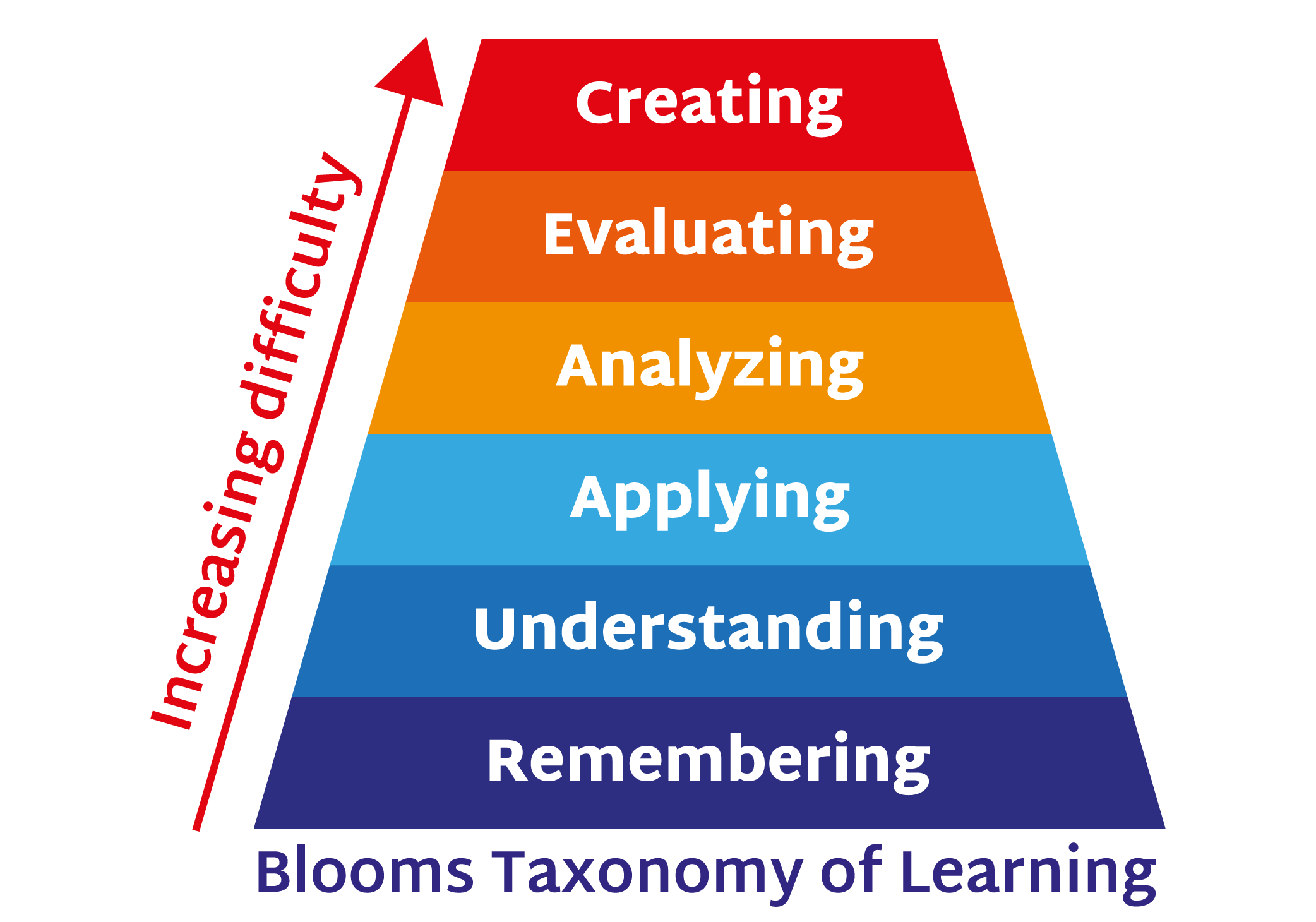 blooms-taxonomy-of-learning.jpg