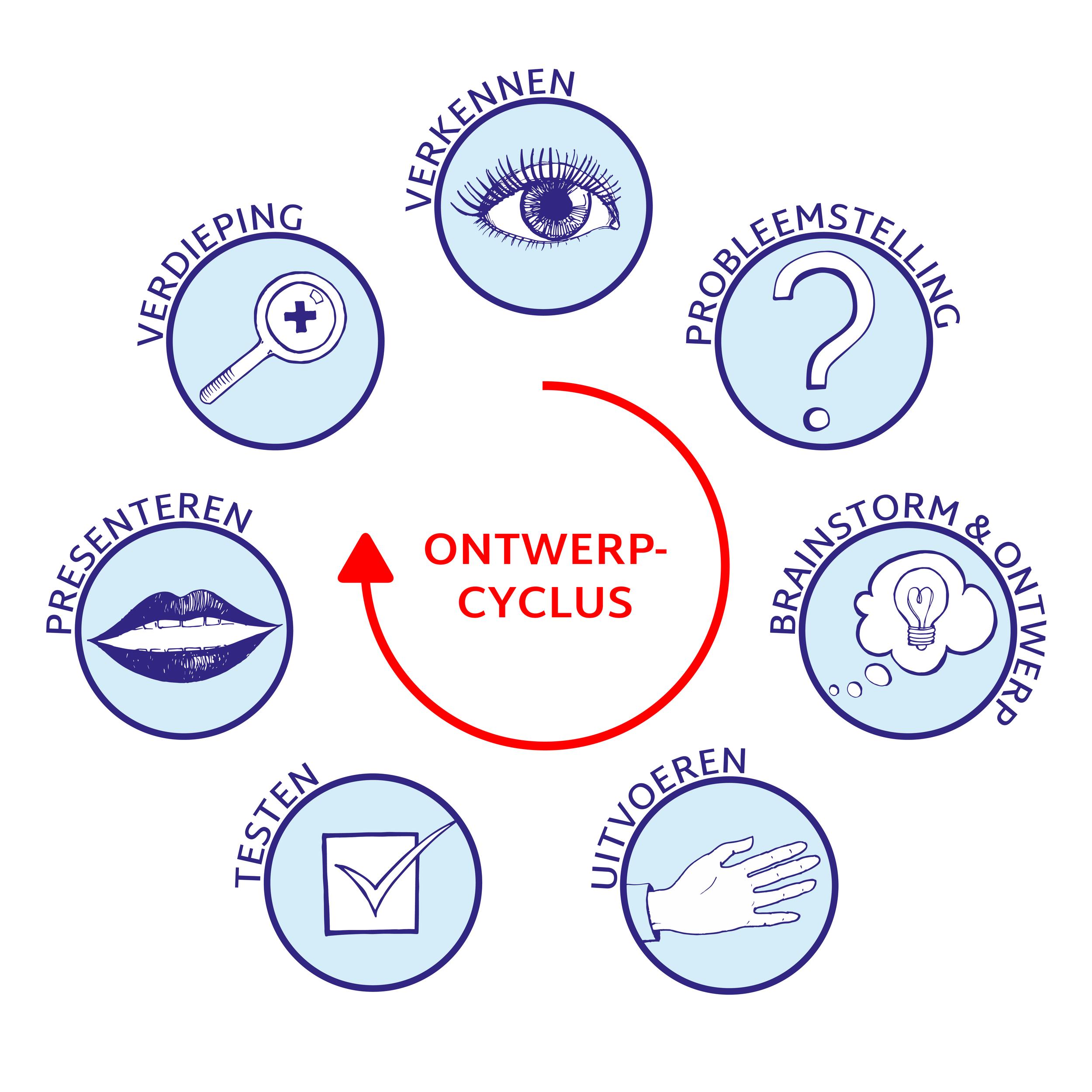 Ontwerpend_leren_cyclus.jpg