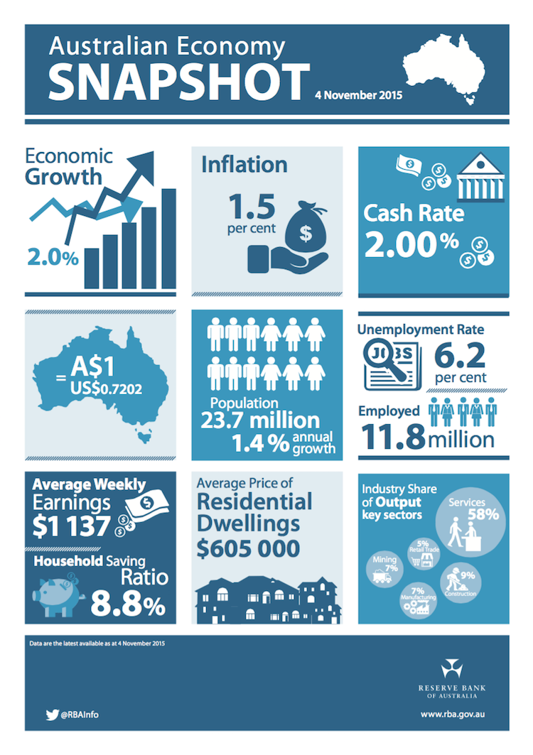 Source:  Reserve Bank of Australia