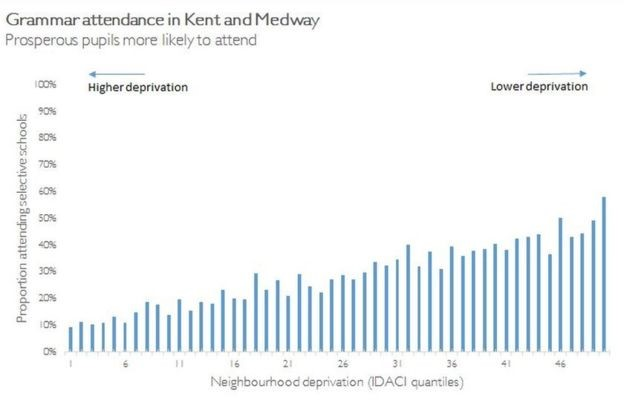 The poorest children in Kent and Medway - at the left - have a less-than-10% chance of getting into a grammar. For children in the very richest neighbourhoods, it is over 50%. This means poorer children are pressed into the non-grammars.