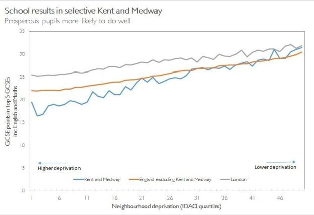 The graph above shows the average GCSE results including English and maths. In Kent and Medway, poorer children lag further behind, richer children move further ahead - and the losses at the bottom are much larger than the gains at the top. This is a feature of the selective areas in England, as a whole.