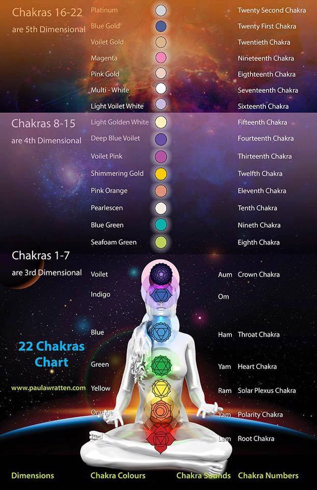22 Chakras .jpg