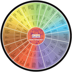 The Aftelier Perfume Wheel