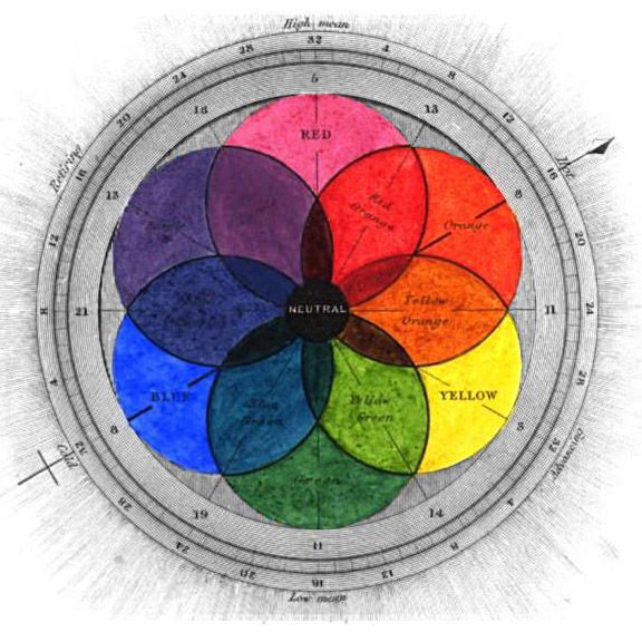 EARLY RYB COLOR WHEEL