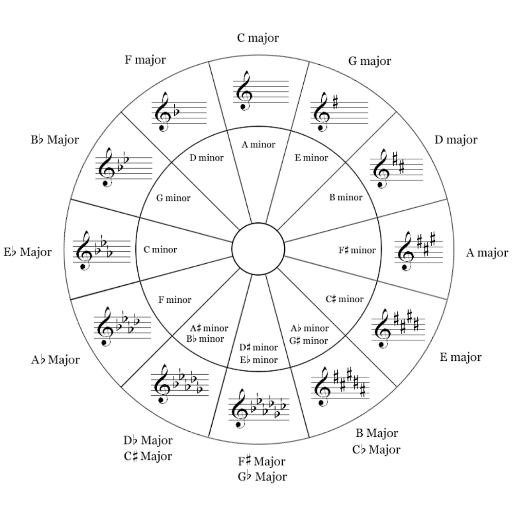 photograph regarding Printable Circle of Fifths Wheel identify A Rosetta Stone AUTUMN SALON