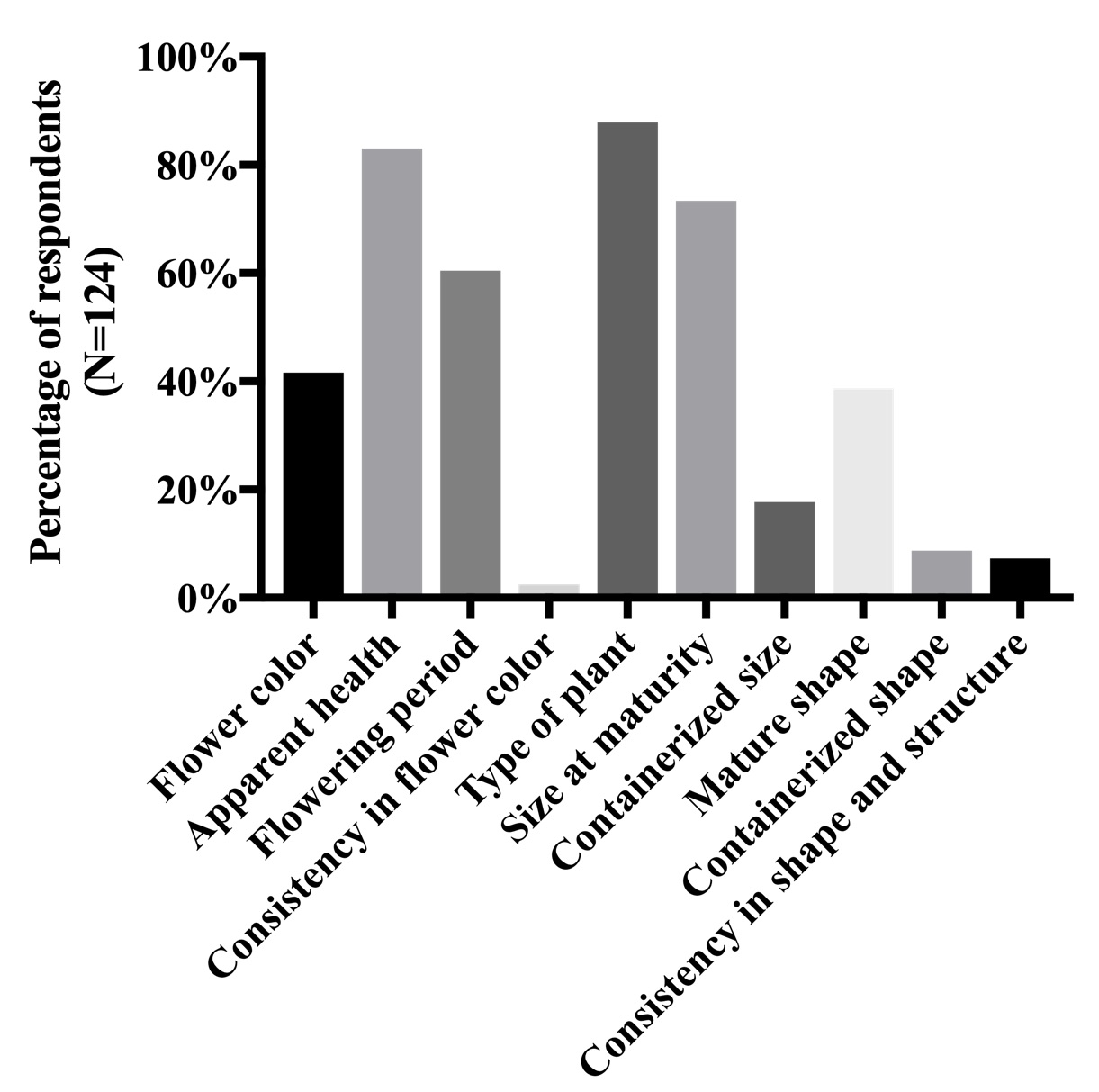 - Figure 3: Ranking of desirable plant characteristics by respondents (N=124). Results indicate that the type of plant and the apparent health of nursery stock are significantly more important to consumers than consistency in flower color or the mature shape of a native plant. However, general plant characteristics such as flowering period and mature size are also important considerations when choosing native plants, reflecting aesthetic elements common in urban landscape design.