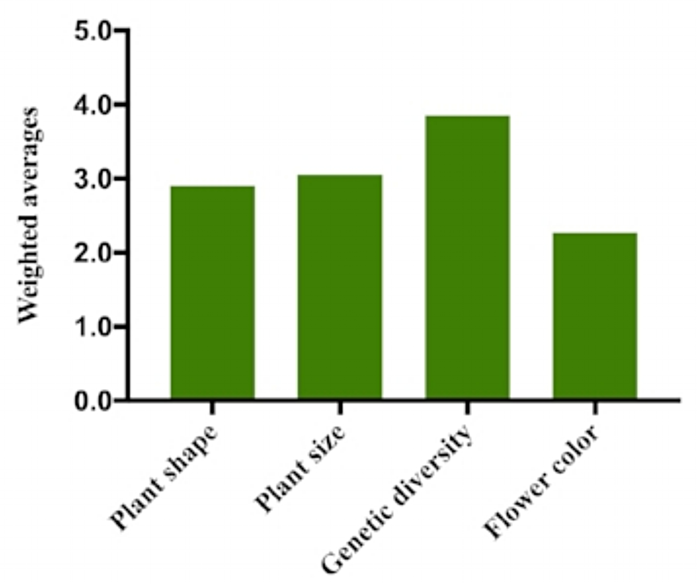 """- Figure 2: Weighted averages of responses for four questions ranking effect of consistency in plant characteristics on choice by consumers. Responses were ranked 1 through 5 from """"Not at all important"""" to """"Extremely important."""" The four questions are: 1) How important is consistency in plant shape when choosing natives for your landscape? 2) How important is consistency in plant size when choosing natives for your landscape? 3) How important is genetic diversity in your decision to use native plants? 4) How important is consistency in flower color when choosing natives for your landscape? Results show that consumers value genetic diversity in native plants more than phenotypic characteristics commonly targeted in nativar propagation. (N=124)"""