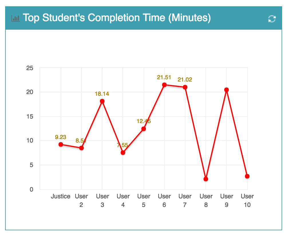 Track and Compare Quiz Completion Times