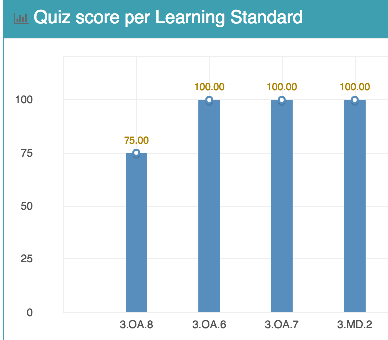 Graph showing Students score per Learning Objective