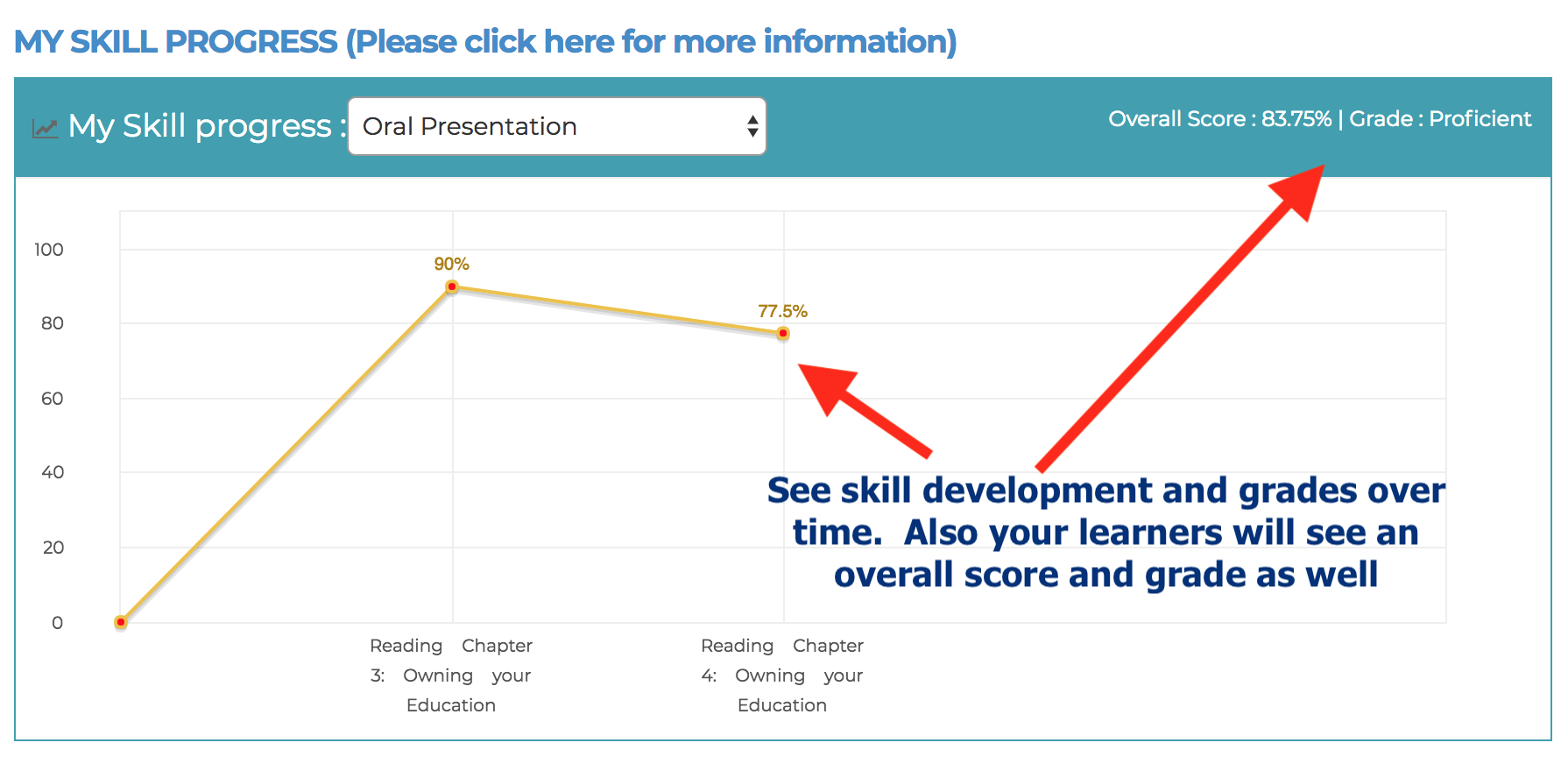 See skill development and grades over time.  Also your learners will see an overall score and grade as well