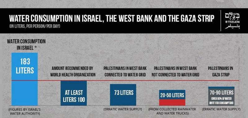 Retrieved from    B'tselem