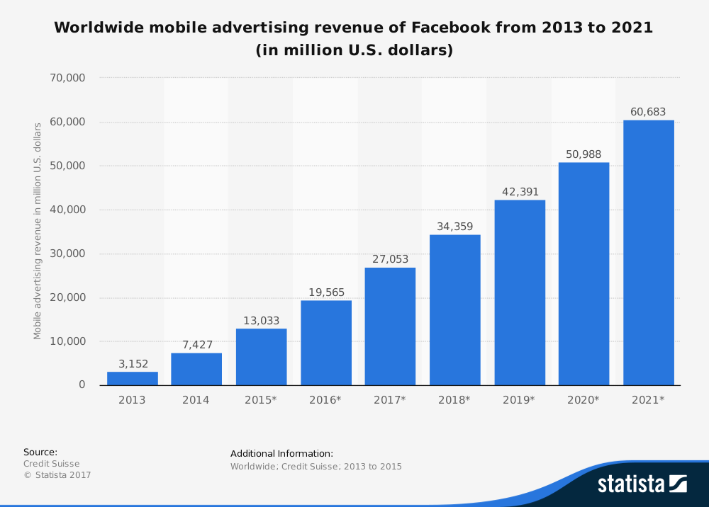 https://www.statista.com/statistics/241042/facebooks-worldwide-mobile-advertising-revenue/