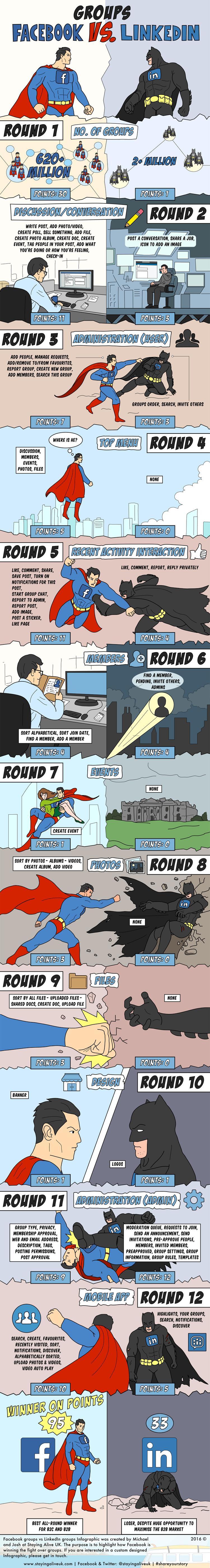 Facebook vs LinkedIn Groups.png