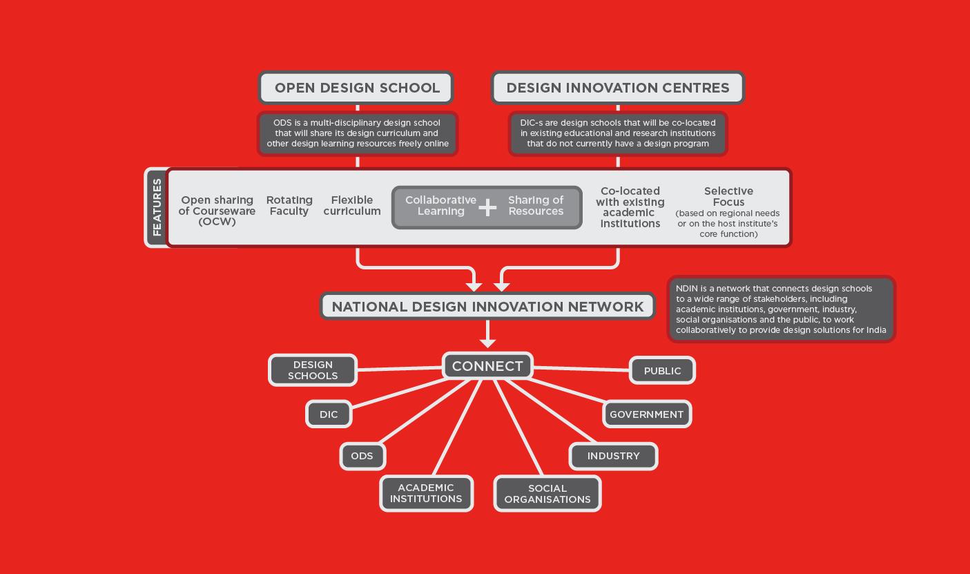 Indias new Design Education Policy - by Kiba Design