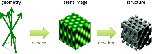 Process flow for holographic lithography. Four optical beams interfere to expose a photoresist, creating a latent image and 3D structure on development. (Graphics adapted from [Chen, Geddes, et al., APL 91, 241103 (2007).]).
