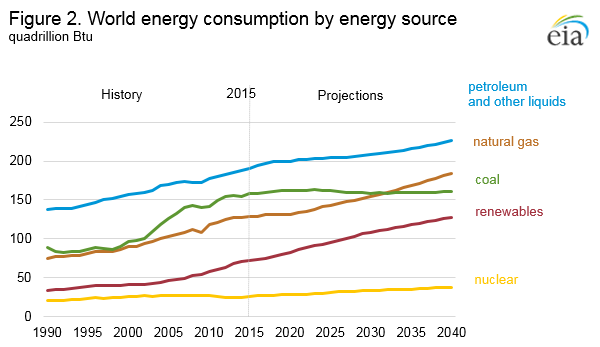 The world energy consumption by fuel source. Source: U.S. Energy Information administration