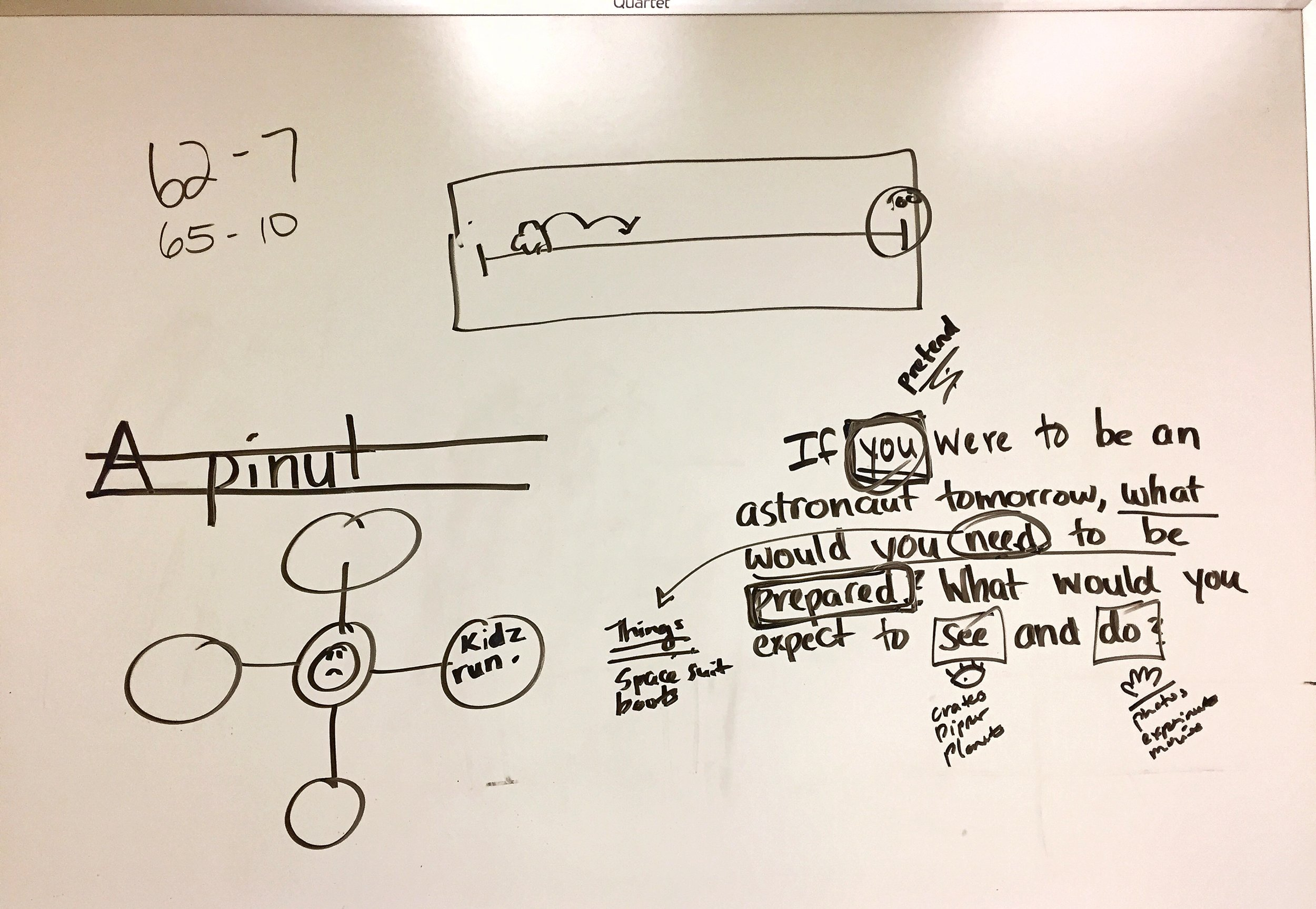 Notes from a white board in our curriculum team's office.