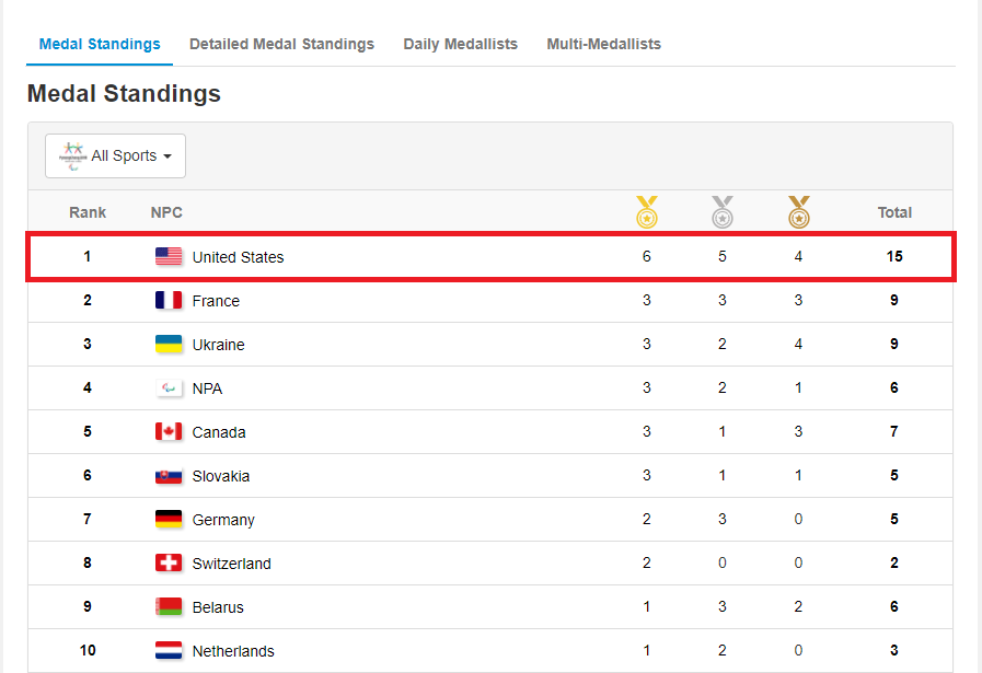 paralympics-2018 medals standing.png