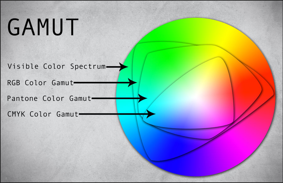 Source:  https://www.indyimaging.com/color-gamut/