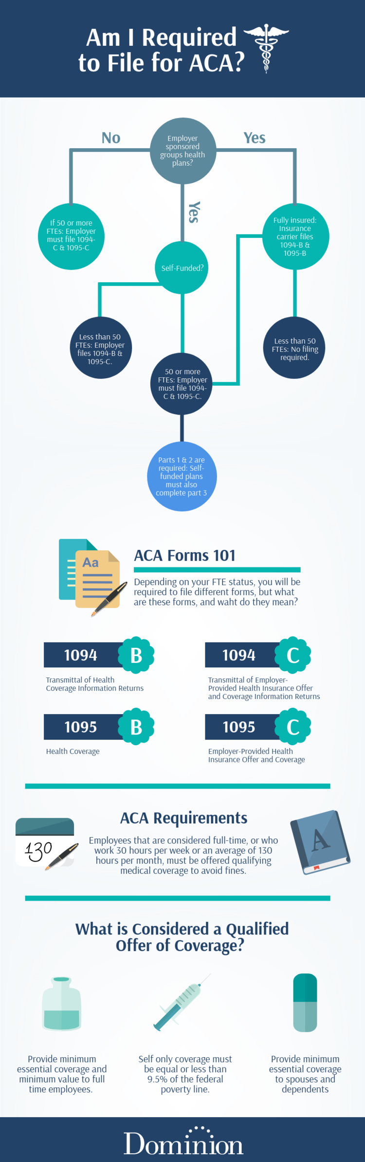 Am I required to file for ACA infographic?