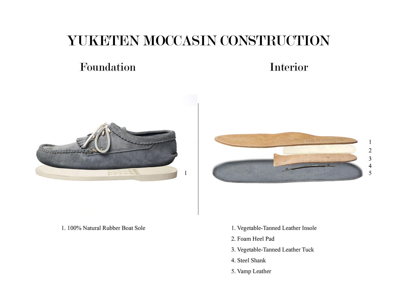 Yuketen Moccasin Construction, Part II