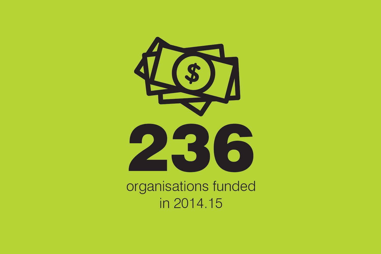 CBF Annual Report graphics