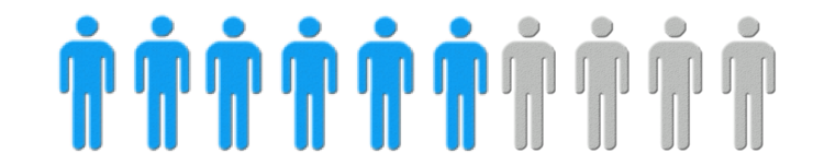 Close to six in 10 recognize that humans are the cause ( Leiserowitz et al., 2019 ).