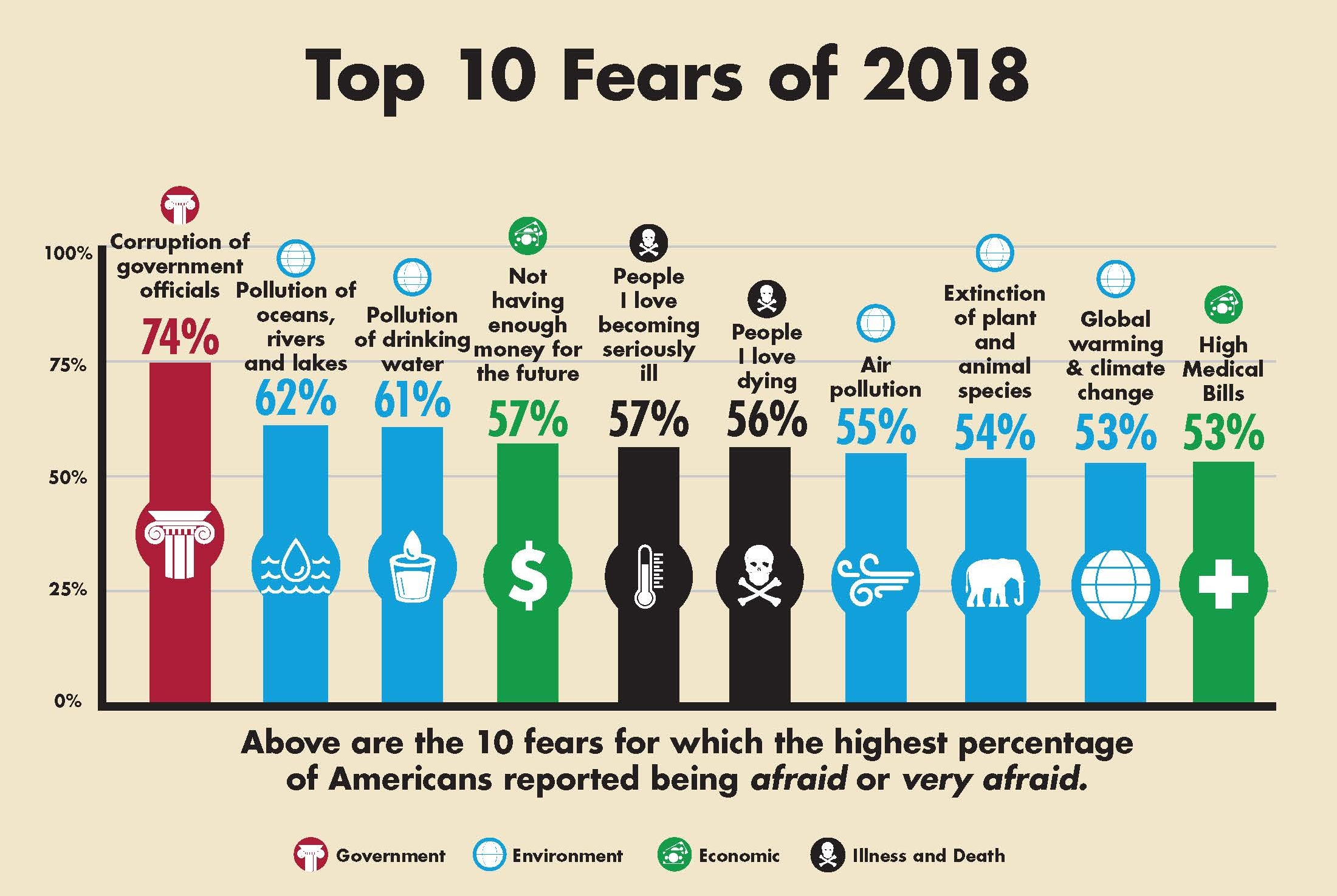 2018-Fear-Campaign-Top-10-Bar-Graph.jpg