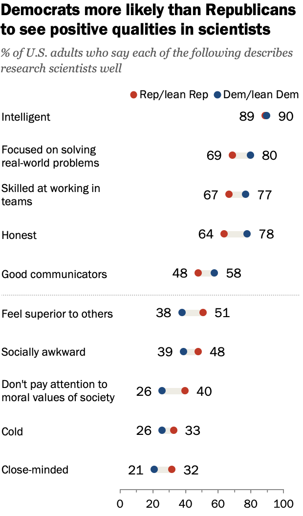 FT_19.08.19_ImageResearchScientists_Democrats-more-likely-Republicans-positive-qualities-scientists_2.png