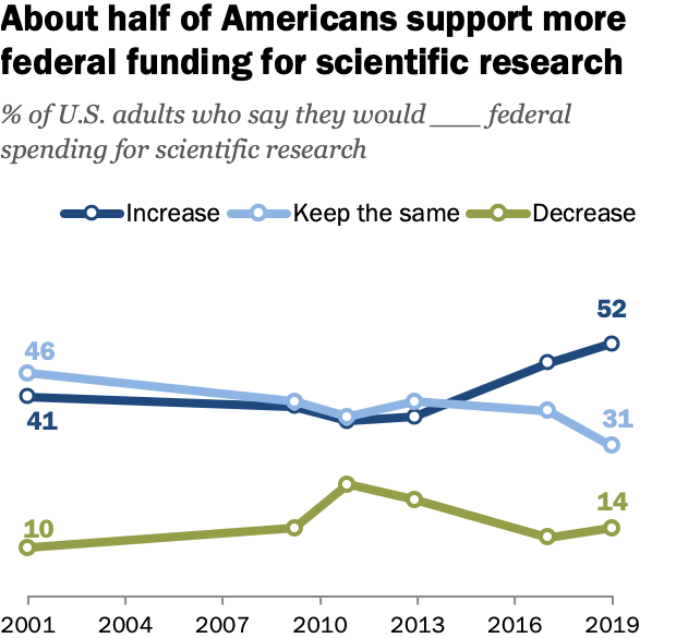 FT_19.09.04_FederalSpendingScience_About-half-Americans-support-more-federal-funding-scientific-research_2.png