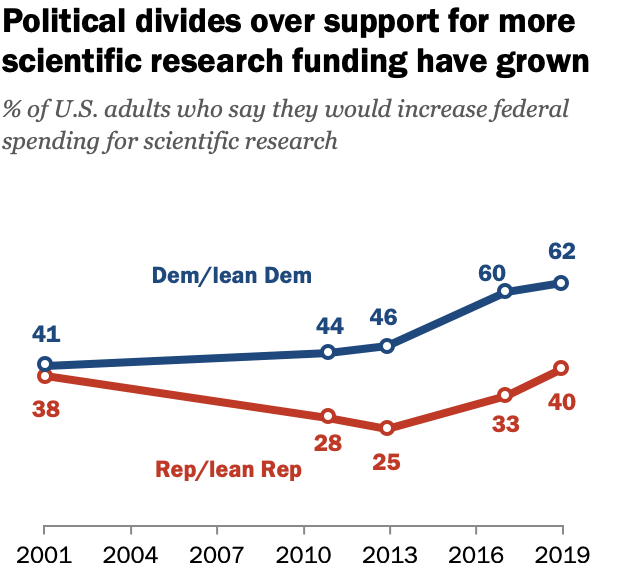 FT_19.09.04_FederalSpendingScience_Political-divides-support-more-scientific-research-funding-grown_2.png